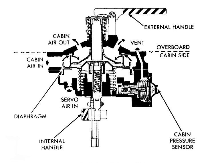 Cabin Relief And Dump Valves