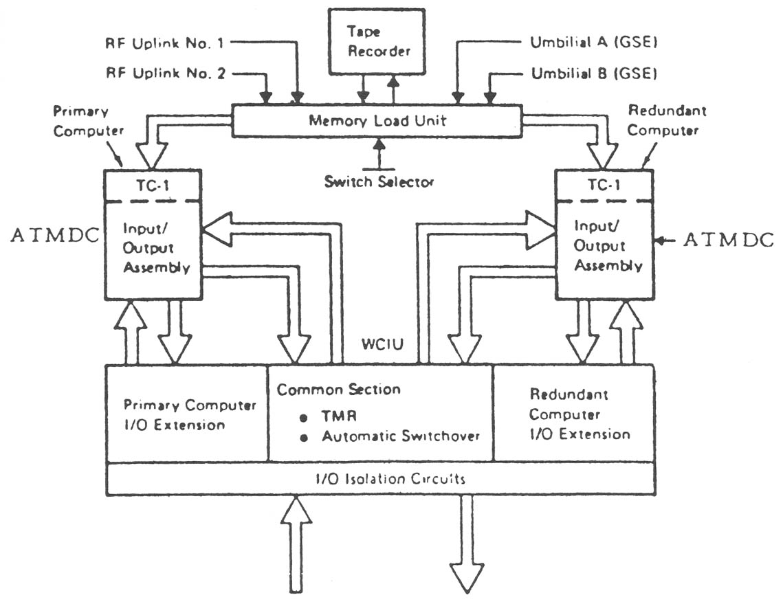 p a block diagram of the skylab computer system   the dual atmdcs  tape memory  and common section shown   from ibm  skylab operation assessment  atmdc