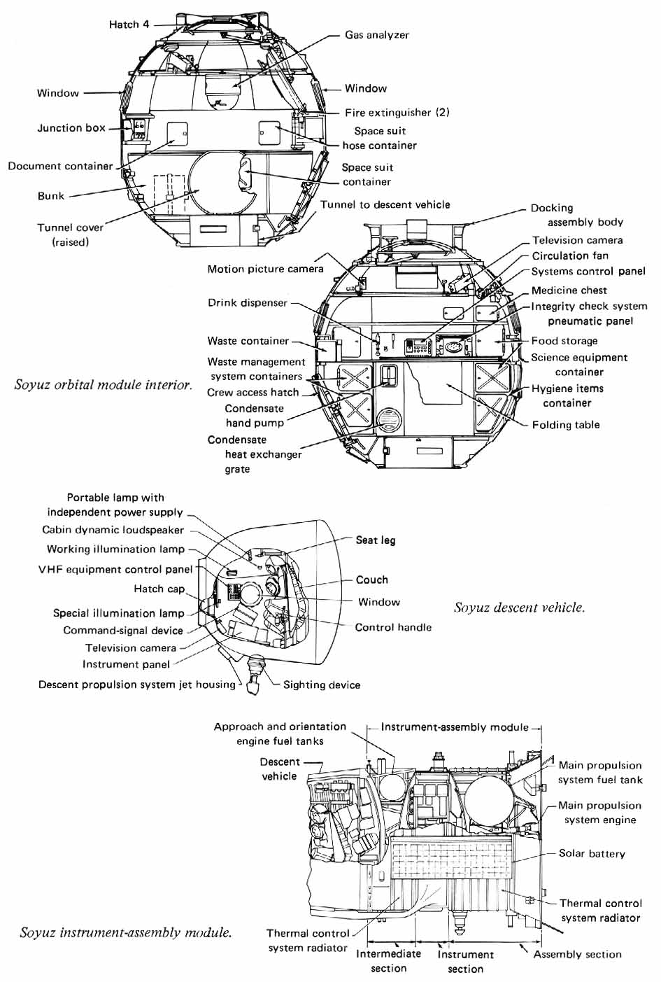 cross-sectional drawings of the Soyuz  Orbital Module, Descent vehicle and instrument-assembly  module
