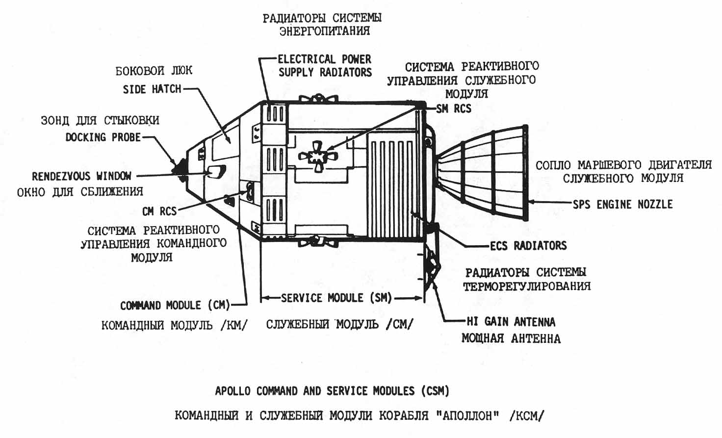 component diagram of the Apollo Command and Service Modules