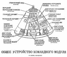 cross-sectional diagram of Command Module with  descriptians in Russian