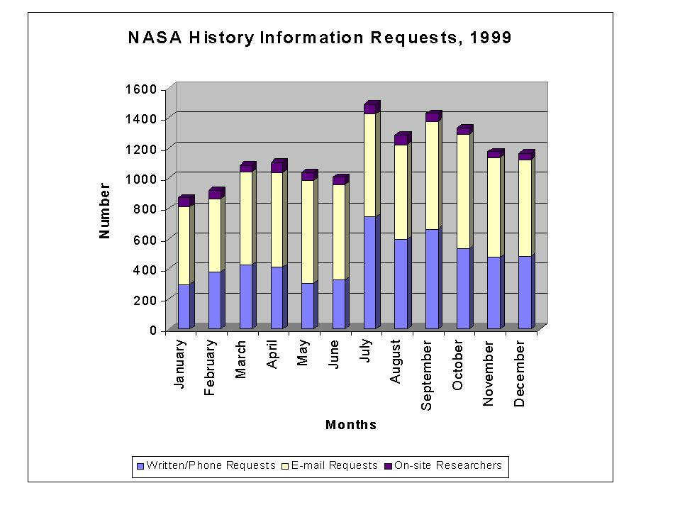 Bar Graph of Information Requests 1999