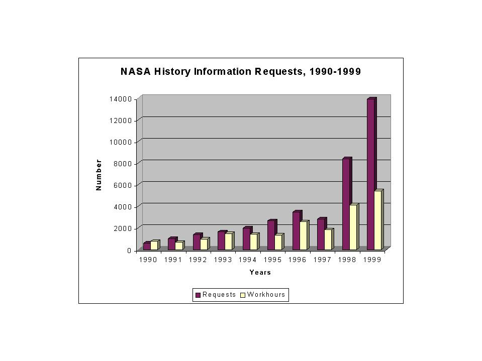 Bar Graph of Information Requests 1991-1999