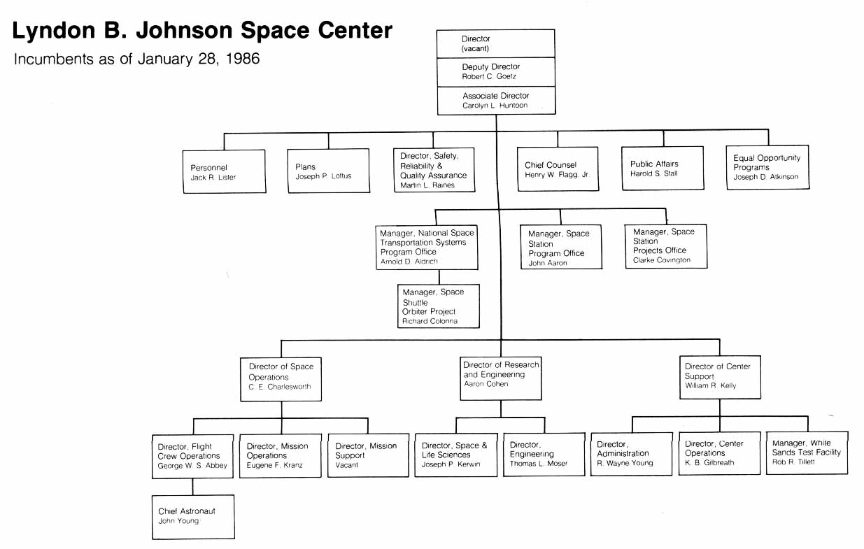 iss nasa organization chart - photo #21
