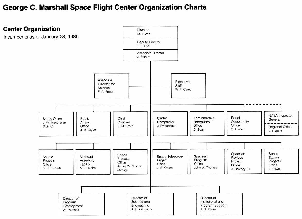 nasa charts organization - photo #10