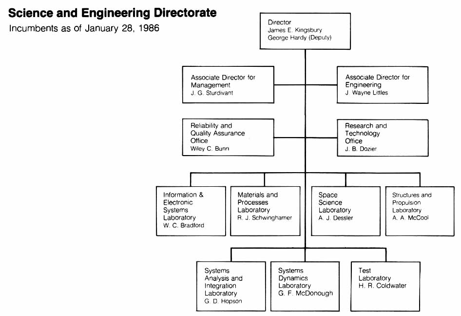 flight centre s organizational structure What is the organizational structure of the air force instead, they belong (as a group) to a flight in air force basic training, it's called an element.