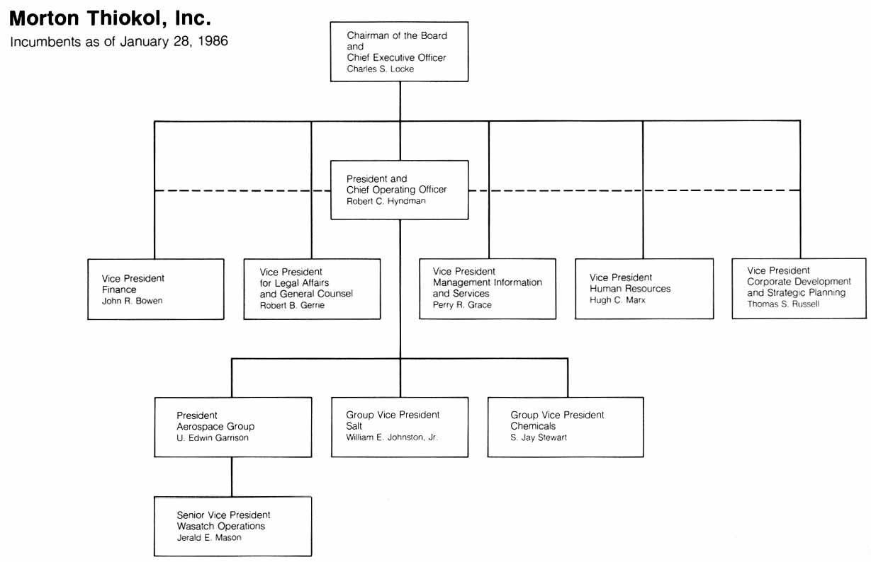 Organizational Chart | Benedictine College