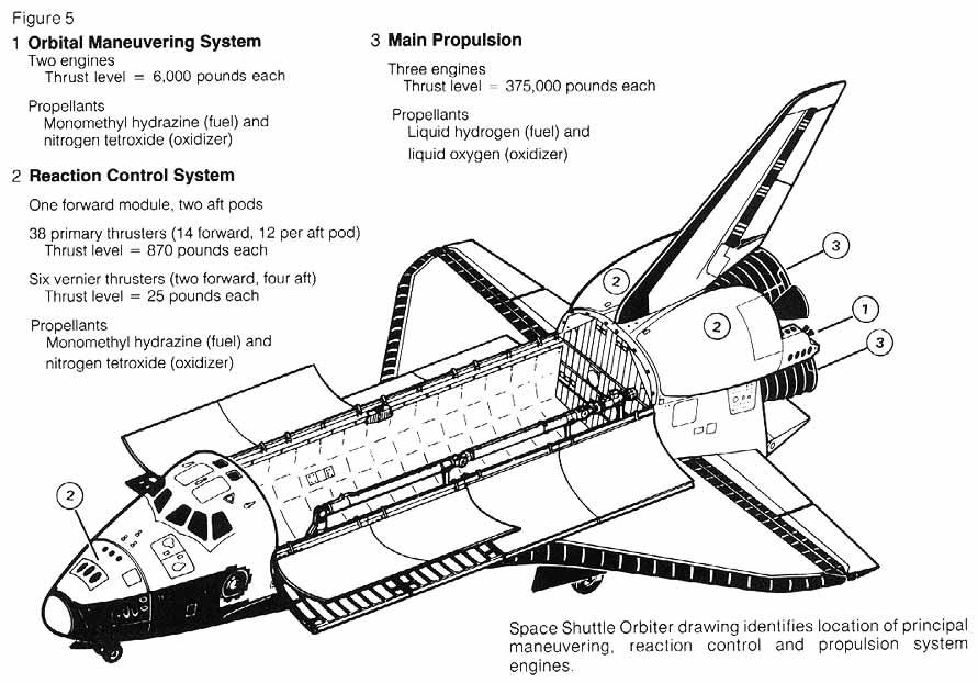 space shuttle controls drawings -#main