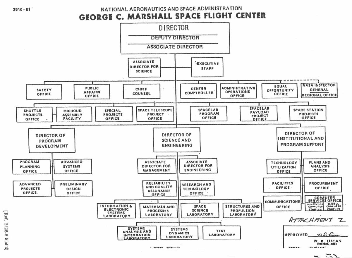 iss nasa organization chart - photo #23