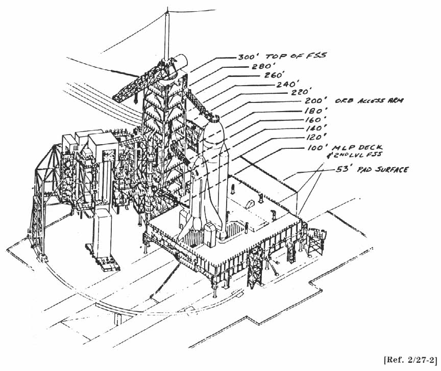 Space Shuttle Diagram Diagram Showing Shuttle on