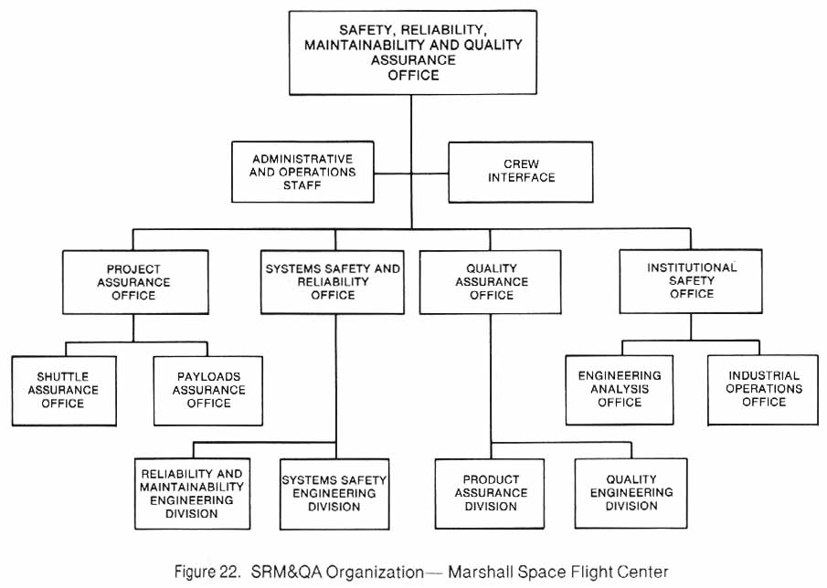 circular org chart nasa - photo #35